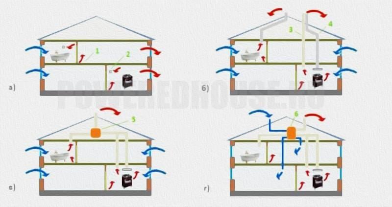 Устройство вентиляции чердака частного дома: продухи, слуховые окна, решетки