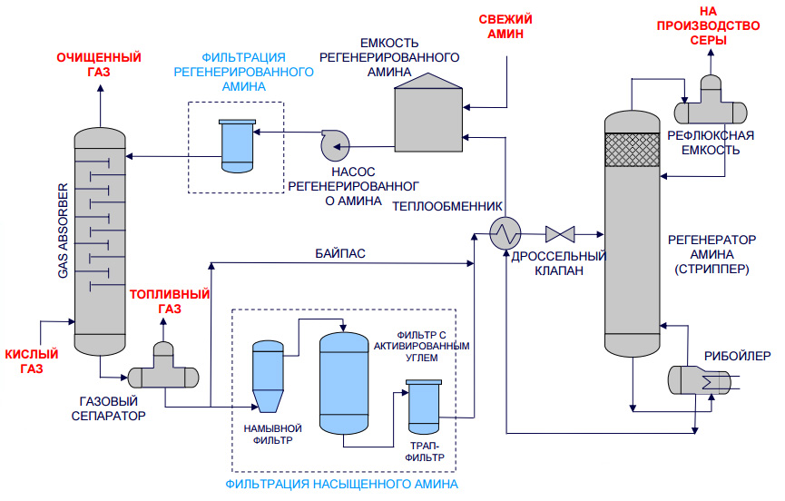 Очистка природного газа от сернистых соединений - газоподготовка - статьи журнала