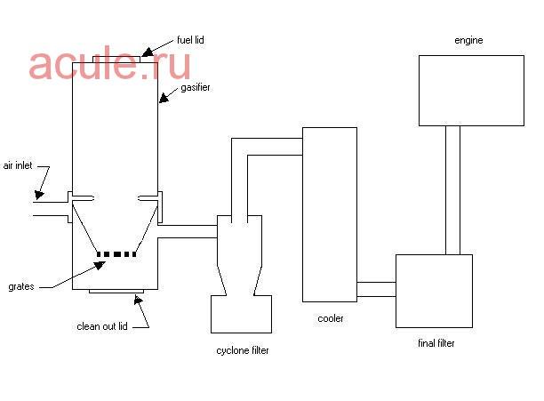 Как сделать газогенератор своими руками
