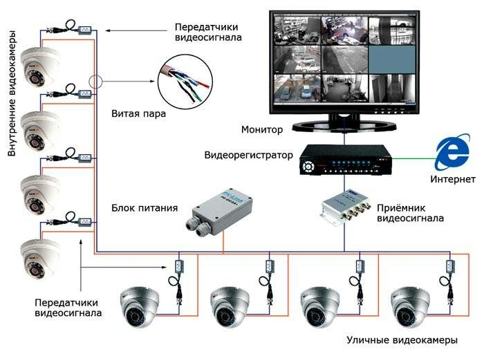 Нюансы самостоятельной установки уличного видеонаблюдения    портал о системах видеонаблюдения и безопасности