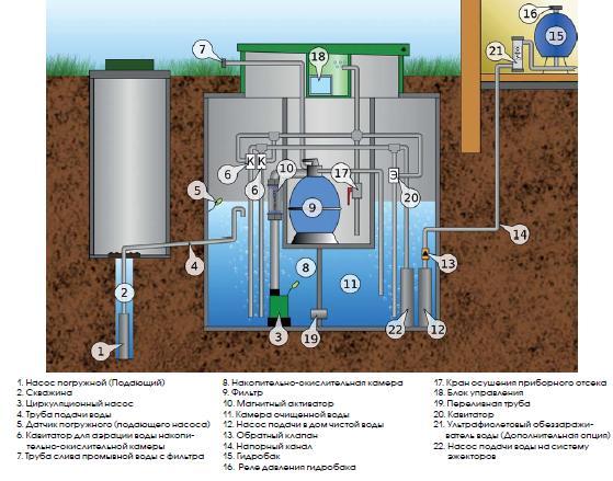 Анализ и очистка воды из скважины: как правильно взять пробы и очистить воду от примесей