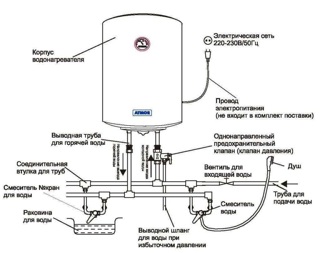 Какой водонагреватель лучше: накопительный или проточный?