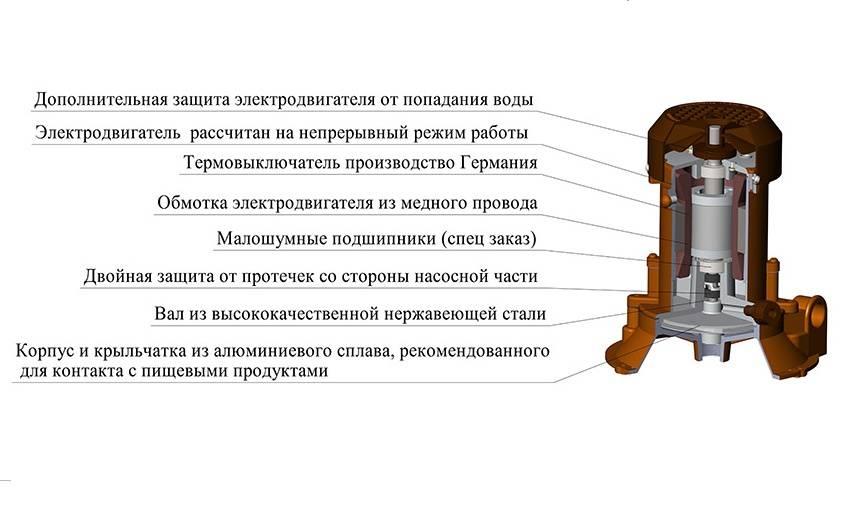 Водяной насос агидель: схема устройства, установка, отзывы - точка j