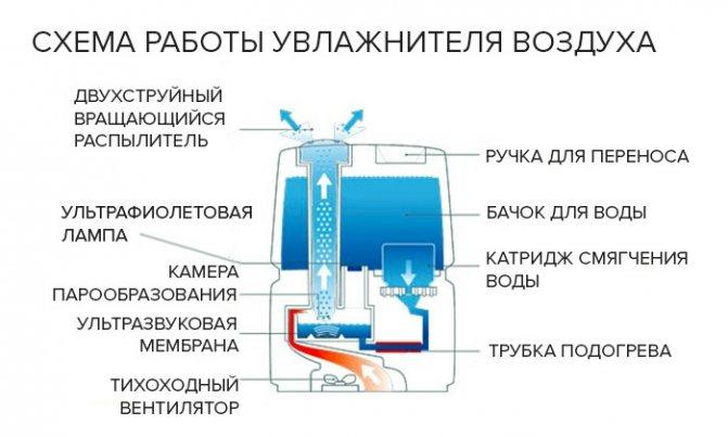 Почему не работает увлажнитель воздуха polaris. неисправности ультразвуковых увлажнителей. включение и выключение