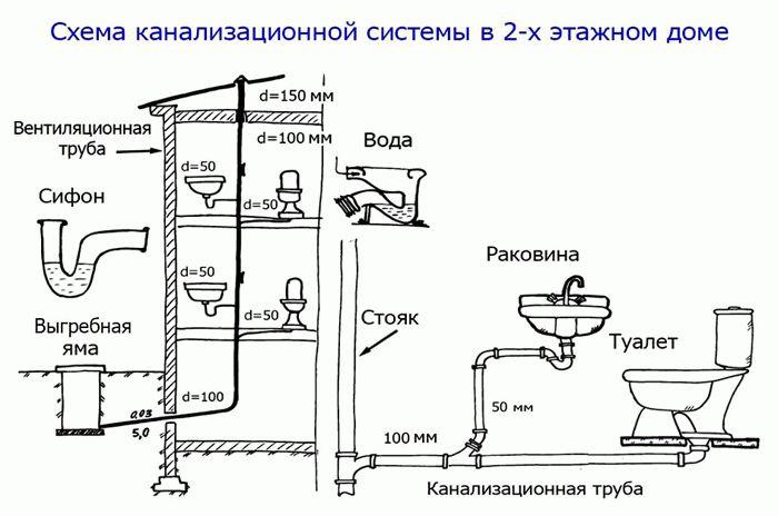 Канализация в квартире своими руками: устройство, схема, правила разводки