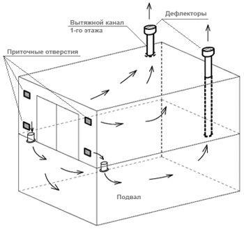 Принудительная вентиляция в погребе: правила и схемы обустройства