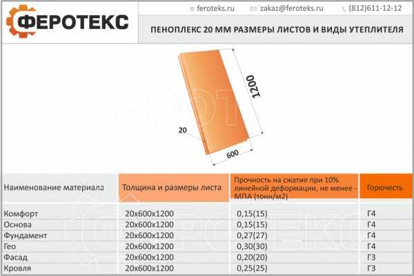 Экструдированный пенополистирол (80 фото): экструзионный «пеноплэкс», характеристики и варианты применения материала, утеплитель толщиной 50 и 100 мм и другие размеры листа, теплопроводность и плотность xps