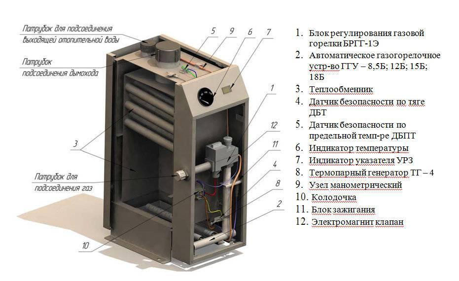 Этапы ремонта газового котельного оборудования