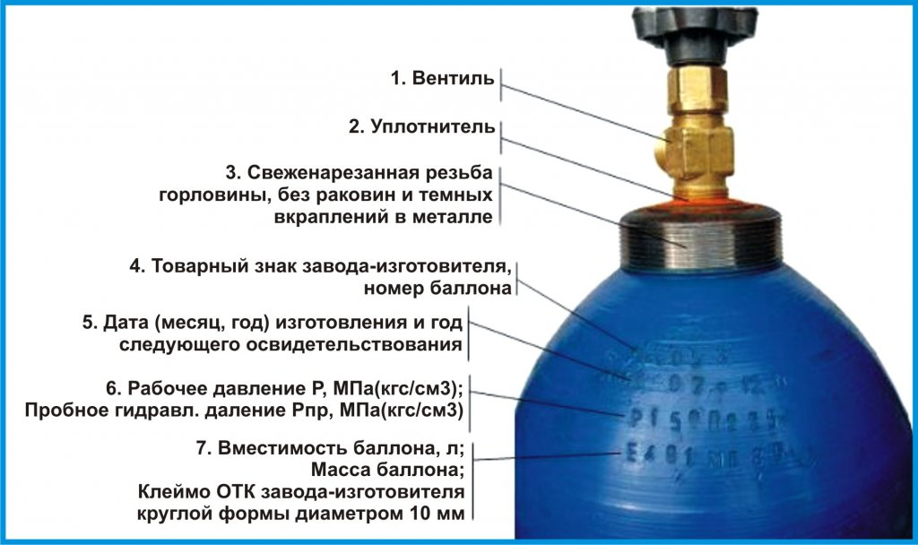 Виды газовых смесей в баллонах для газовой плиты