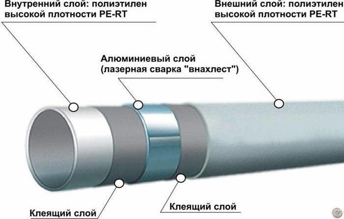 Какие трубы лучше: металлопластиковые или полипропиленовые