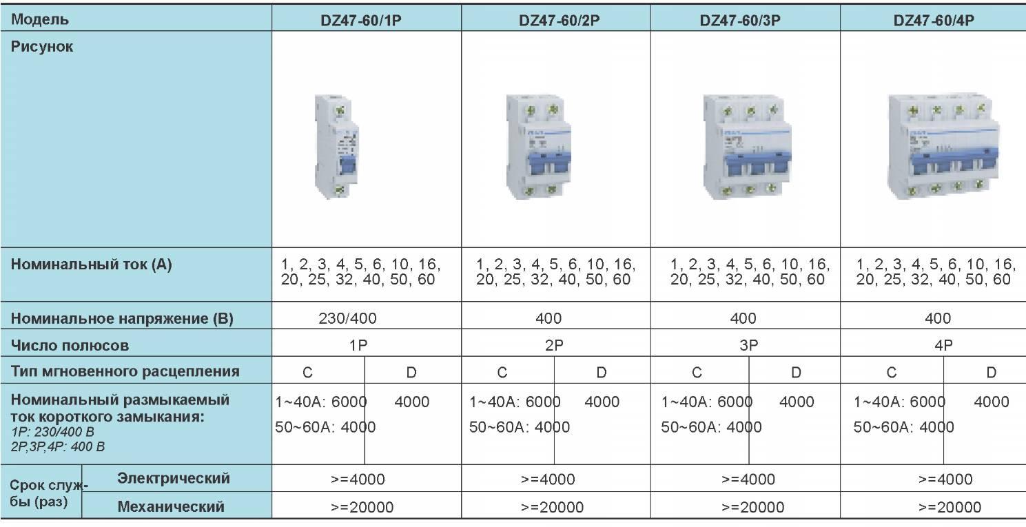 Выбор автомата по мощности нагрузки, сечению кабеля и по току: как рассчитать автоматический выключатель