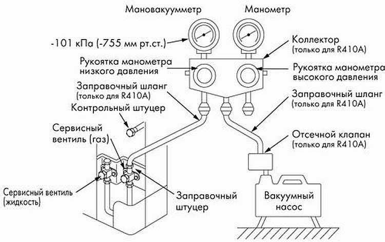 Вакуумирование кондиционера своими руками: выбор насоса и проверка системы