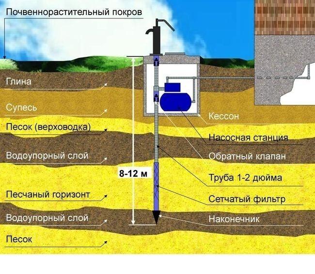 Ручное бурение скважин на воду — как пробурить скважину вручную