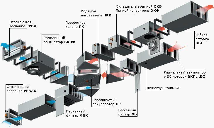 Обзор систем вентиляции