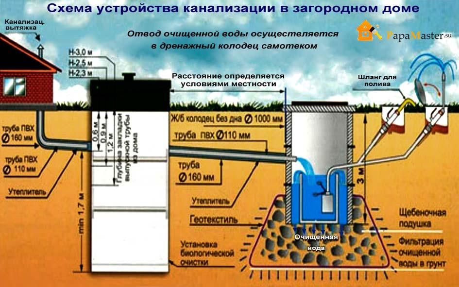 Особенности подключения дренажного колодца к дренажной системе