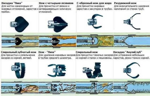 Как пользоваться тросом для прочистки труб канализации