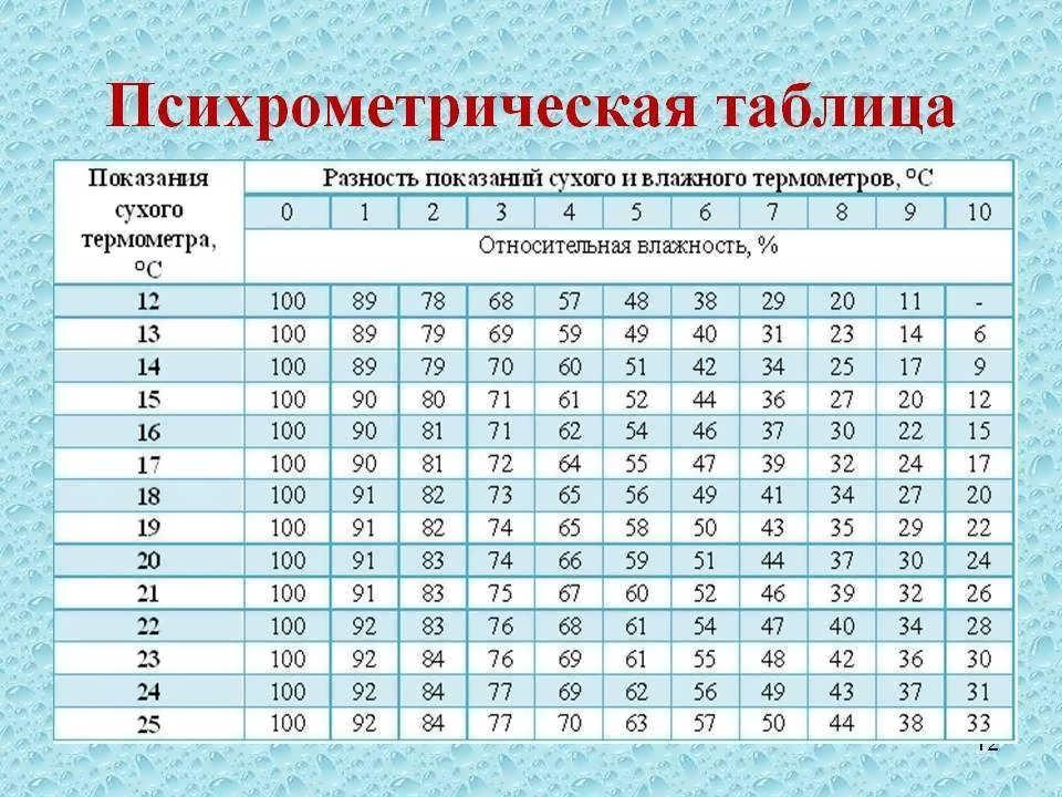 Чем измеряют влажность воздуха?