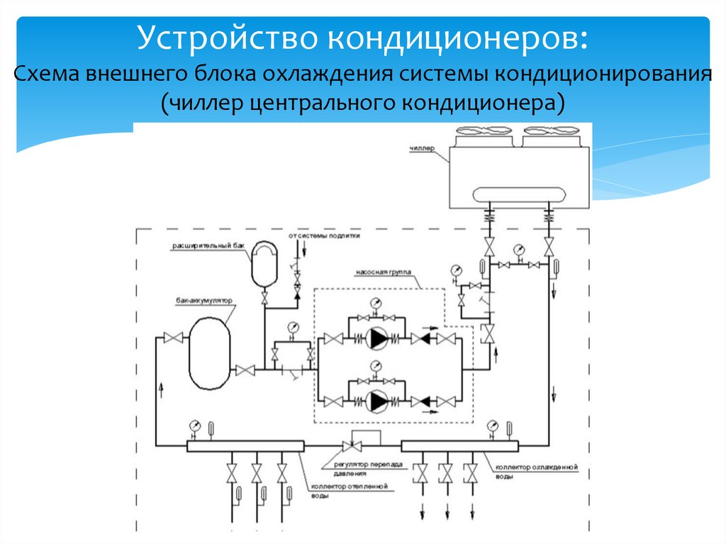 Кондиционер: устройство агрегата, описание принципа его работы и назначения в помещении