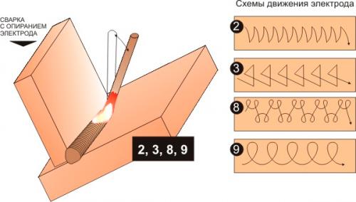 Как правильно варить сваркой: сварить швы, научиться самостоятельно, электросварка для начинающих, как правильно