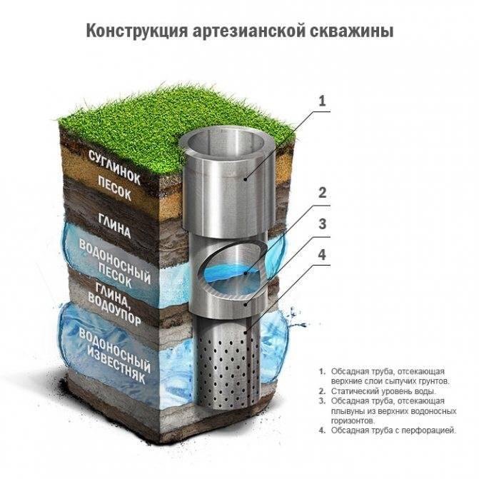 Какие трубы лучше использовать для скважины на воду: пвх, нвпх, пластиковые или стальные