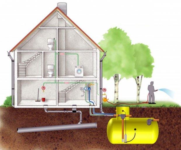 Система сбора дождевой воды: дождеприемники для ливневой канализации, лотки, стоки, система отвода, выбор, монтаж, установка