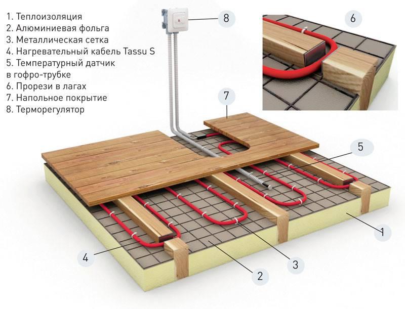 Монтаж электрического (кабельного), водяного и пленочного теплого пола своими руками