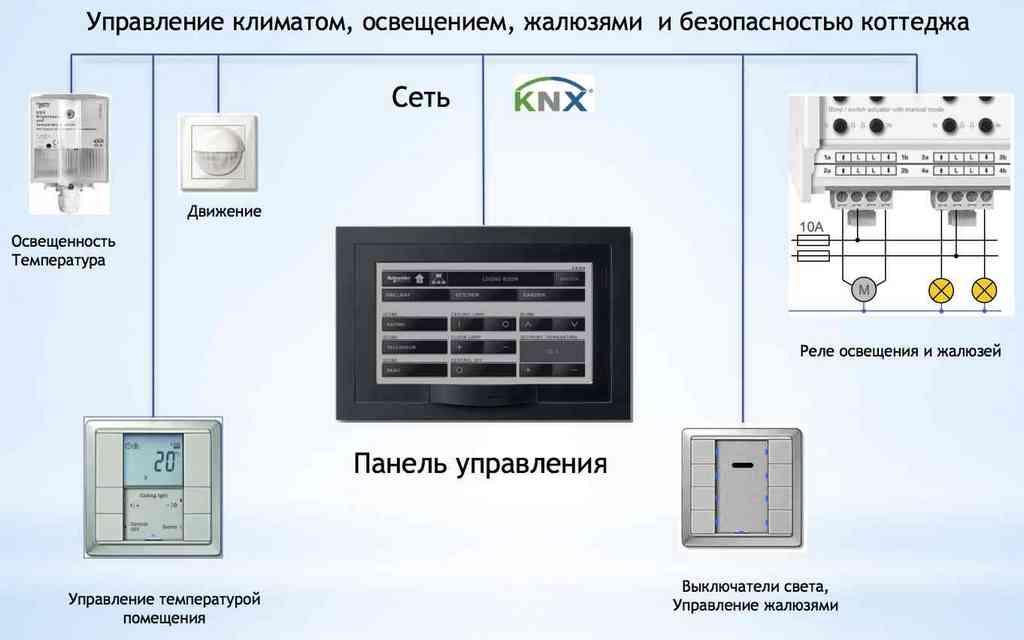 Дистанционное управление освещением уличным и внутри дома