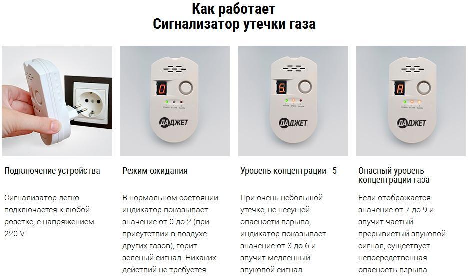 Где и как установить датчик угарного газа в доме?