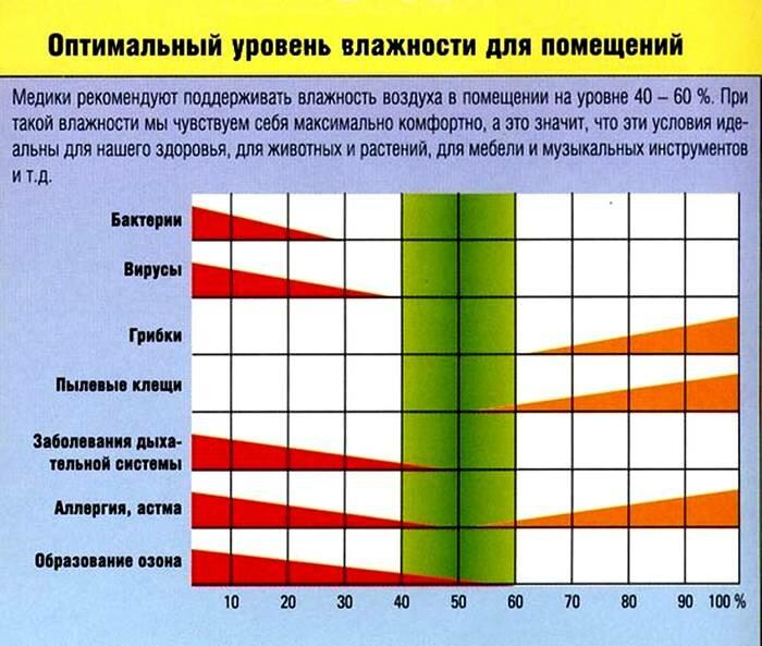 Наиболее комфортные комнатные нормы температуры воздуха