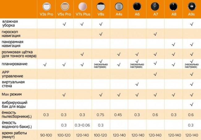 Пылесосы какой марки лучше покупать: рейтинг топ-8 брендов производителей уборочной техники