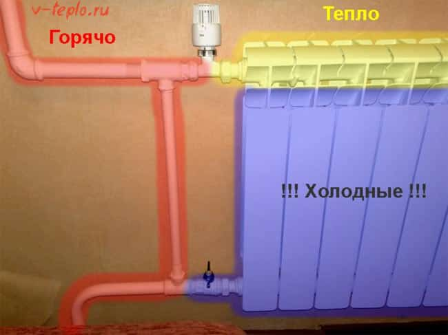 Почему биметаллические радиаторы вверху горячие и внизу холодные: причины и решения   stroimass.com