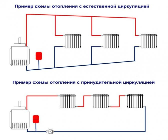 Открытая система отопления: схемы и варианты открытого типа