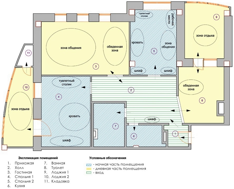 Виды целевого назначения нежилого помещения вдоговоре аренды