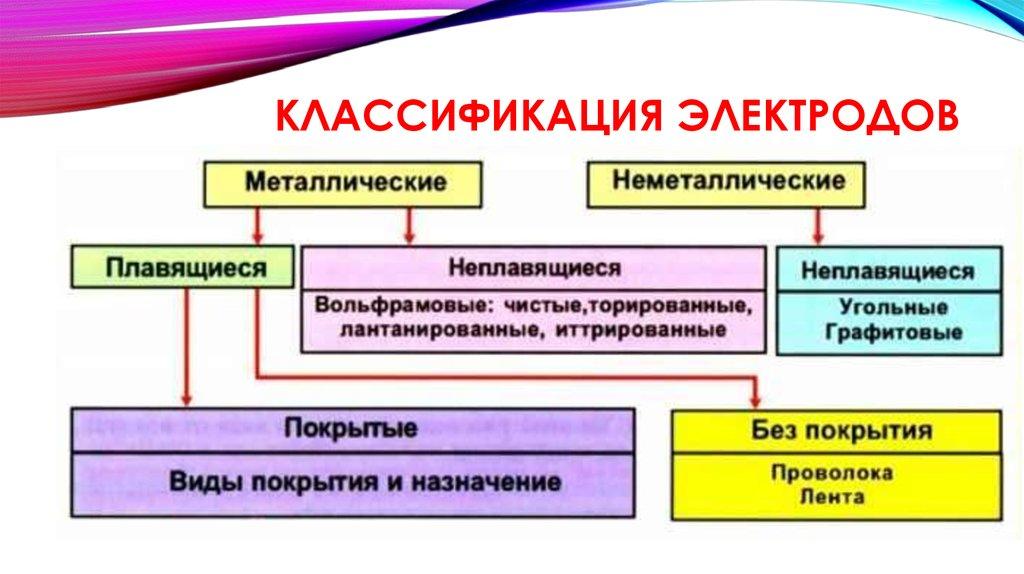 Маркировка электродов для сварки: классификация и расшифровка