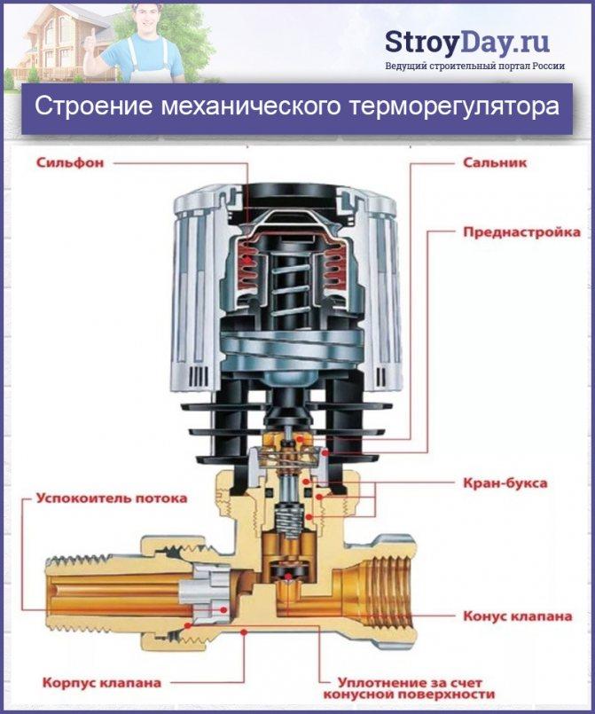 Как работает термоголовка на радиаторе отопления