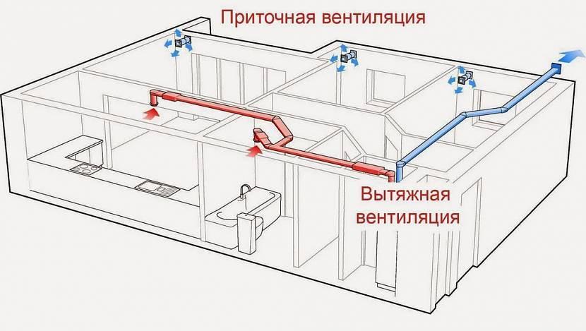 Вентиляция в доме из газобетона: выбор системы, расчет, как сделать монтаж своими руками