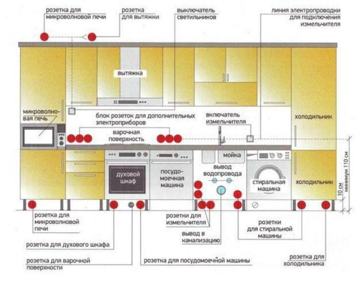 Как монтируется электропроводка на кухне?