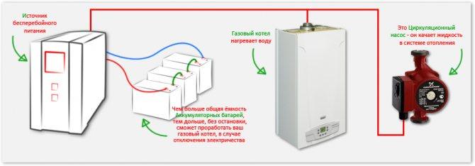 Инверторы для котла отопления