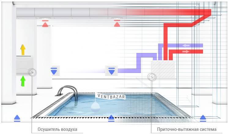Осушитель воздуха для бассейна: виды и цены