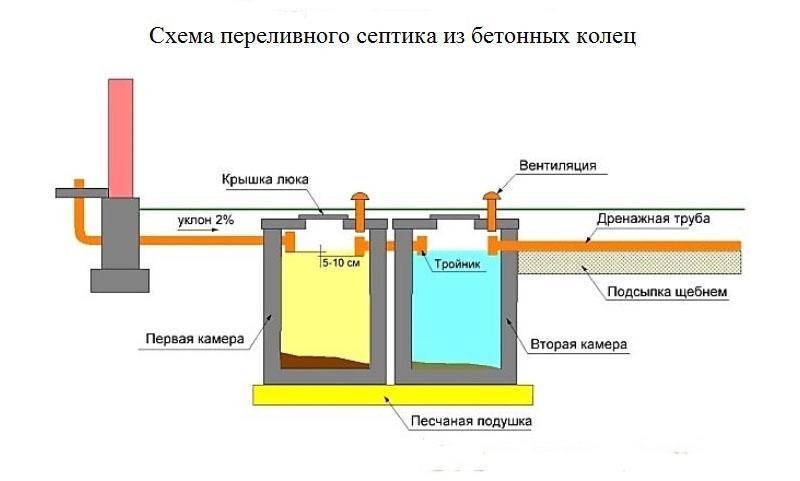 Гидроизоляция септиков из бетонных колец