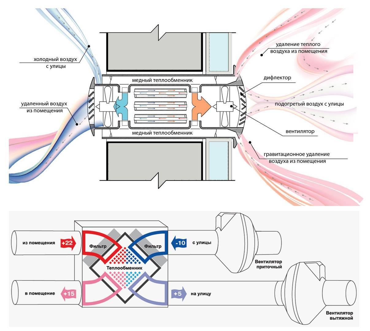 Приточно-вытяжная вентиляция с рекуперацией тепла своими руками