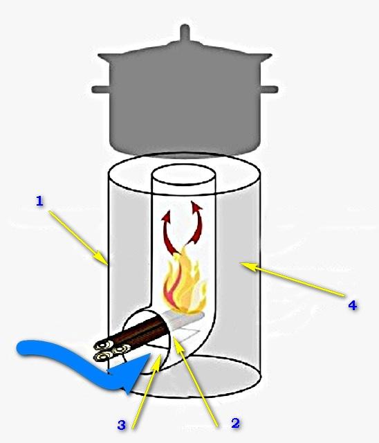 Как сделать своими руками котел твердотопливный длительного горения: чертежи