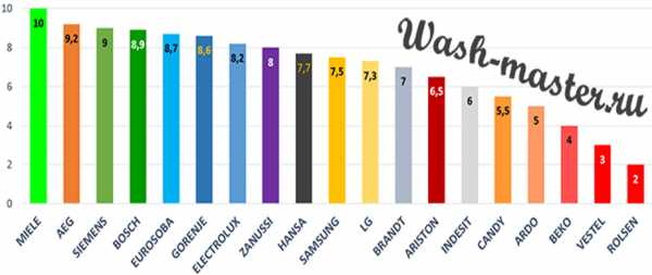 Какие стиральные машины самые надежные - советы специалистов и ремонтников
