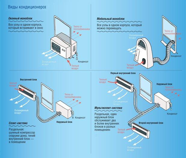 В чем разница: сплит-система и кондиционер в доме | дизайн и ремонт квартир своими руками