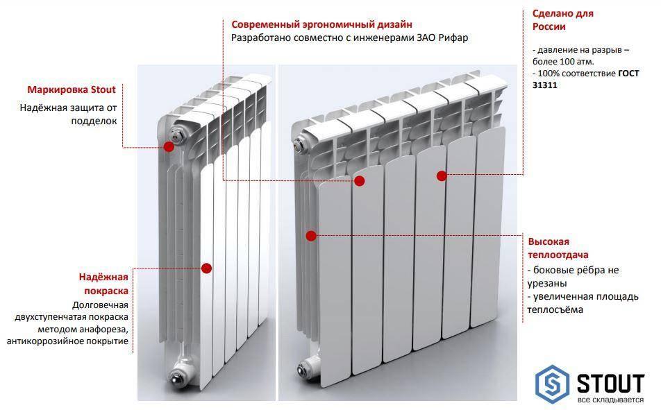 От приобретения элементов и аксессуаров до запуска: правила установки алюминиевых радиаторов отопления