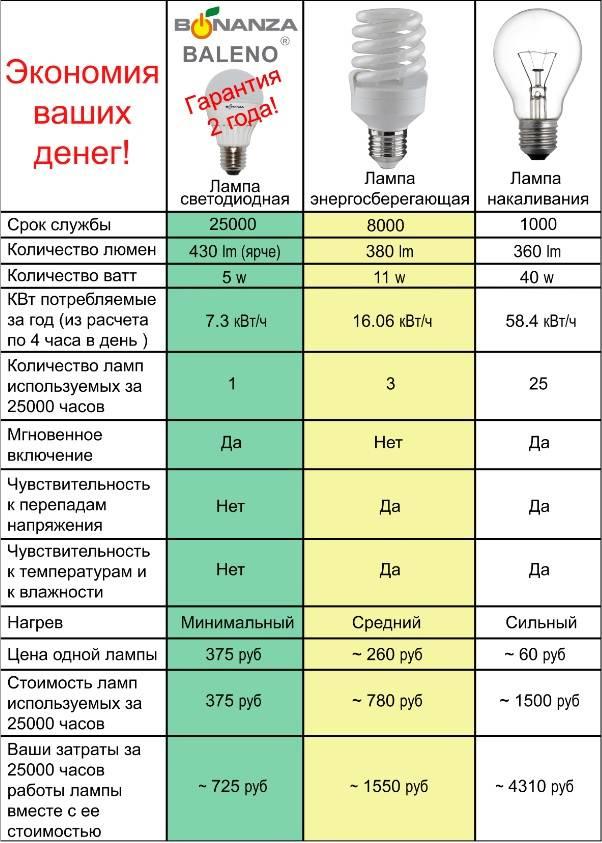 Основные плюсы и минусы энергосберегающих ламп | плюсы и минусы