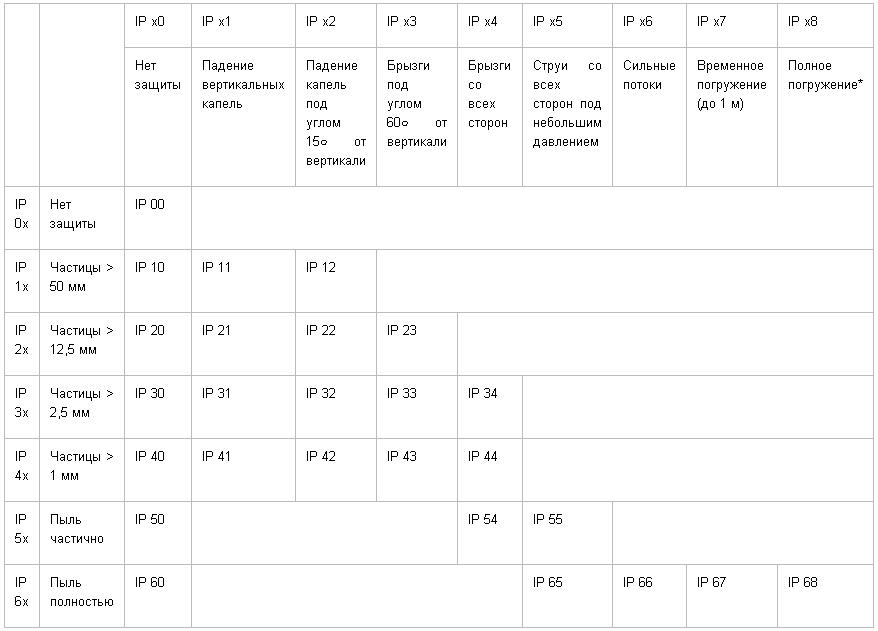 Разбираемся в степенях защиты ip и расшифровываем свойства гаджетов с маркировками ip54, ip65, ip67 и ip68