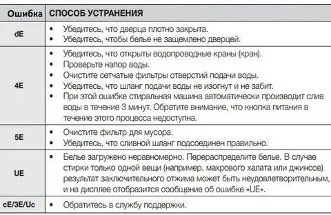 Ошибки стиральной машины «самсунг»: коды с расшифровками и что делать