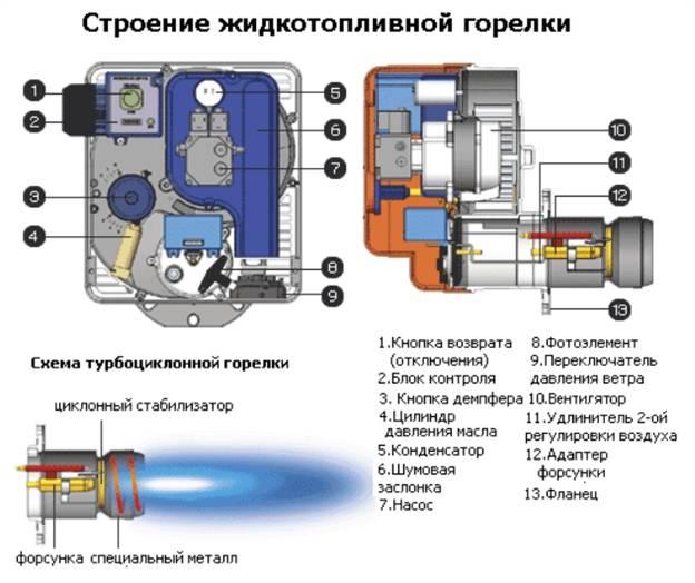 Газовые горелки для котлов отопления | гид по отоплению
