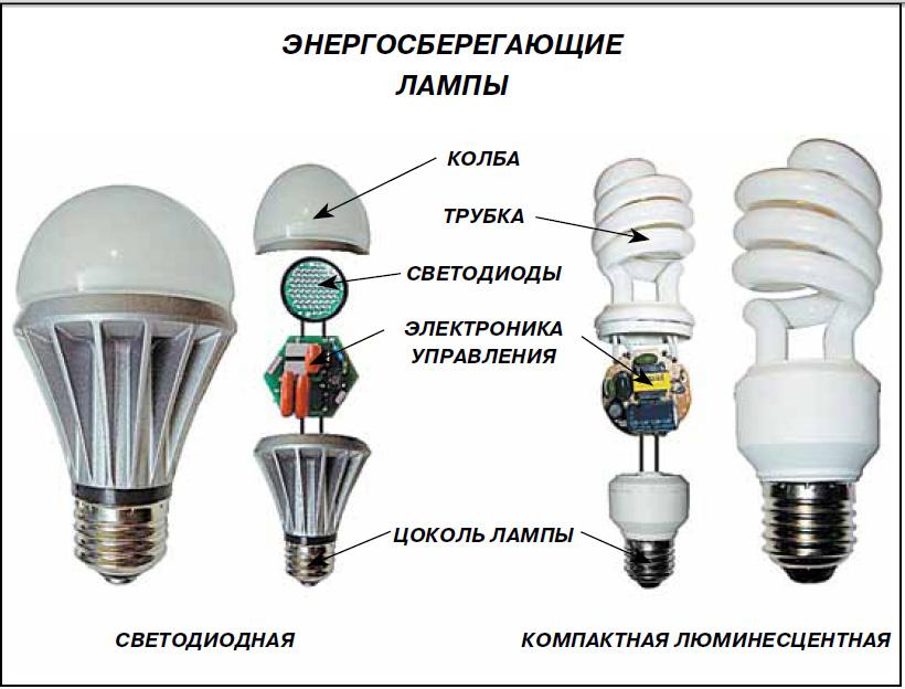 Для чего можно использовать элементы лампы как её разобрать